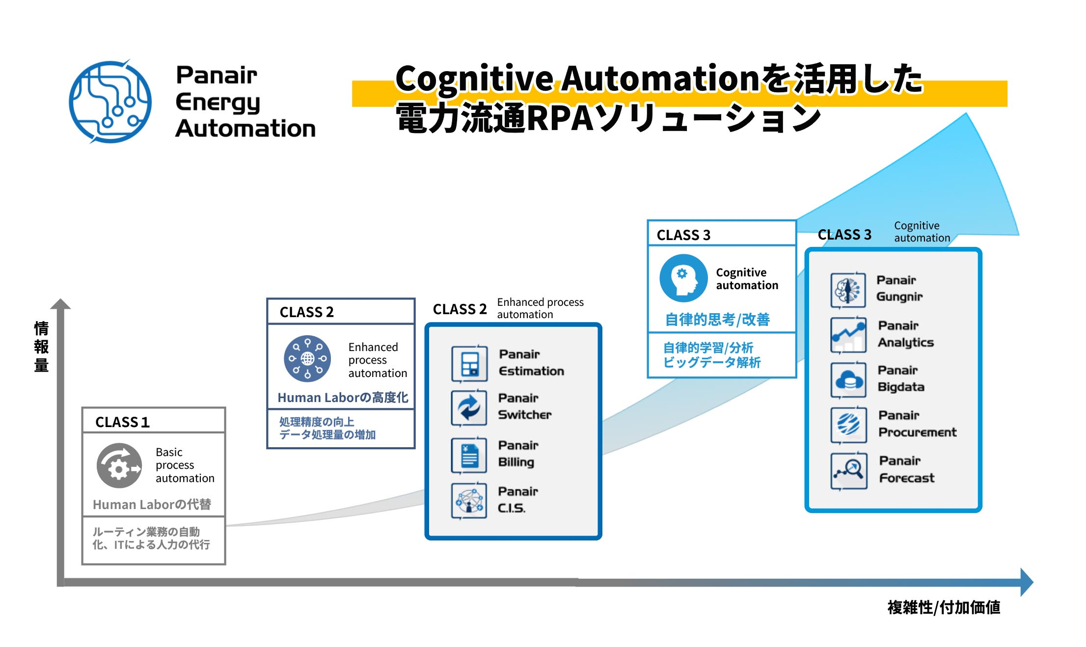 Panair Energy AutomationのRPA Class